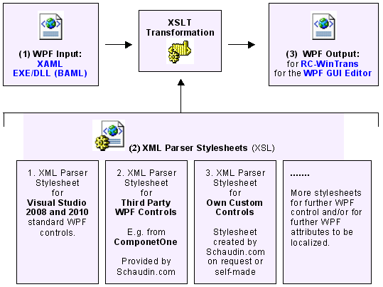 Xml parser stylesheets the wpf data is processed using the wpf parser stylesheets 2 xsl files to generate an output xaml file 3 used by rc wintrans and the wpf gui editor ccuart Images
